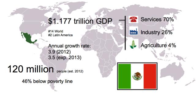 Mexico economy 2013