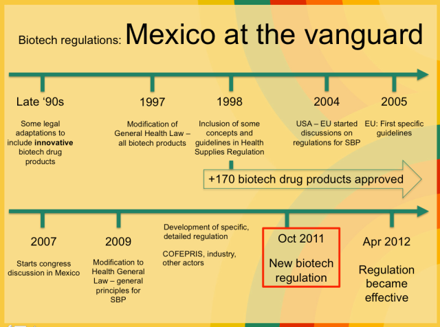 Biotech regulations mexico global