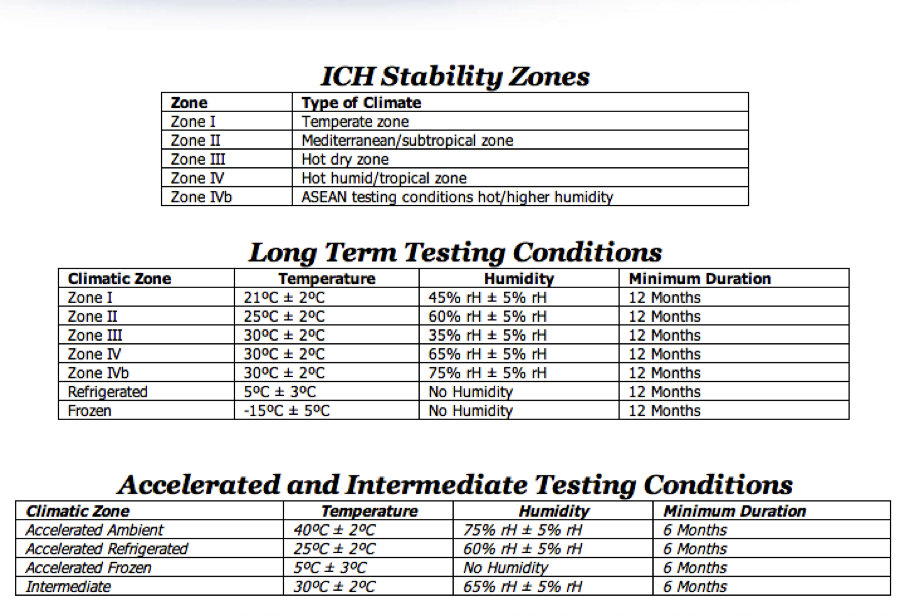 Climatic Zones for Stability Studies : Pharmaceutical ...